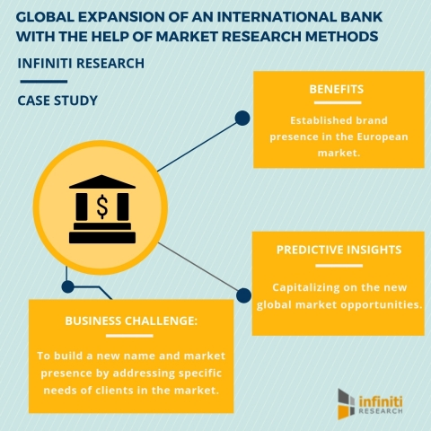 Global expansion of an international bank with the help of market research methods. (Graphic: Busine ...