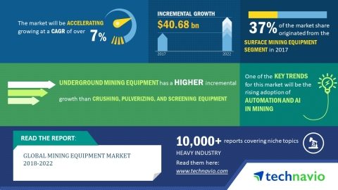 According to the global mining equipment market research report by Technavio, the market will register a CAGR of more than 7% during the period 2018-2022. (Graphic: Business Wire)