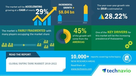 Technavio analysts forecast the global vaping tank market to grow at a CAGR of close to 29% by 2022. ...