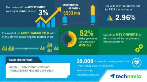 Technavio analysts forecast the global urinary incontinence therapeutics market to grow at a CAGR of over 3% by 2023. (Graphic: Business Wire)
