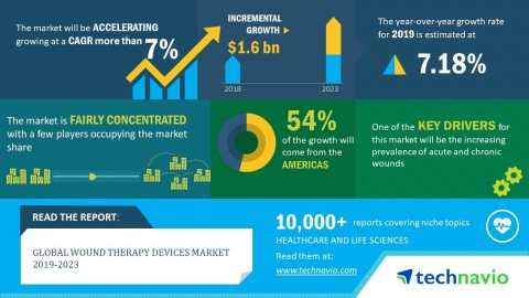 Technavio analysts forecast the global wound therapy devices market to grow at a CAGR of over 7% by  ...