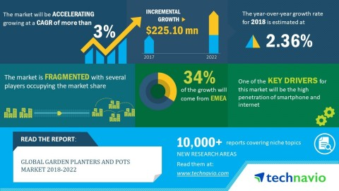 Technavio analysts forecast the global garden planters and pots market to grow at a CAGR of over 3%  ...