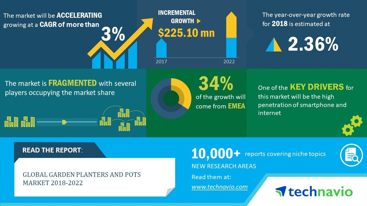 Global Garden Planters And Pots Market 2018 2022 Growing Penetration Of Organized Retail Technavio Business Wire