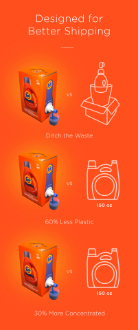 The new Tide Eco-Box: liquid laundry detergent designed for eCommerce. (Graphic: Business Wire)