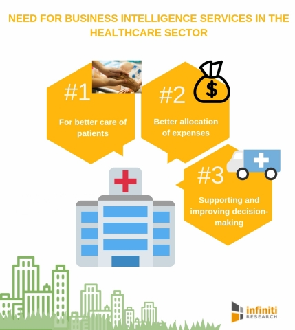 Need for business intelligence services in the healthcare sector. (Graphic: Business Wire)
