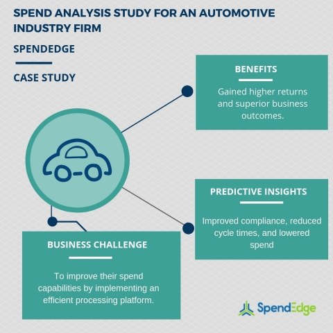Spend analysis study for an automotive industry firm (Graphic: Business Wire)