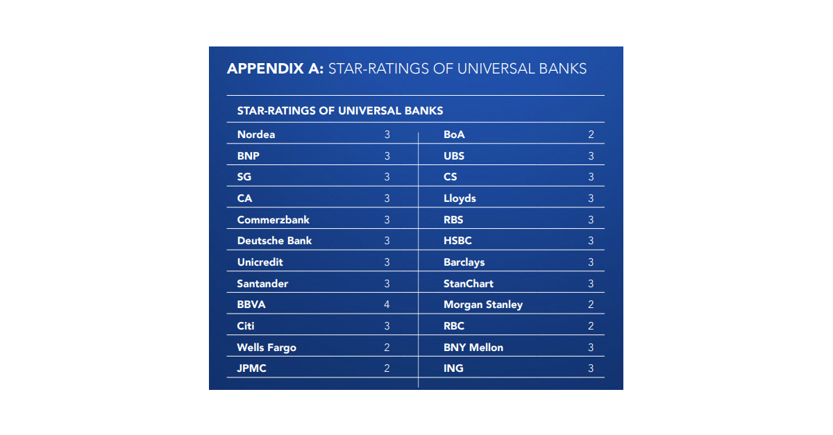 Small is Best in Global Banking - as Universal Banks Fail to Deliver