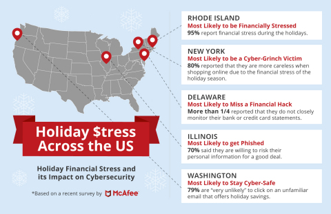 Holiday Financial Stress and its Impact on Cybersecurity (Graphic: Business Wire)