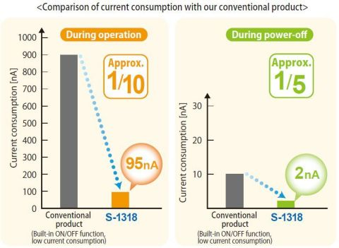 Comparison of current consumption with our conventional product (Graphic: Business Wire)
