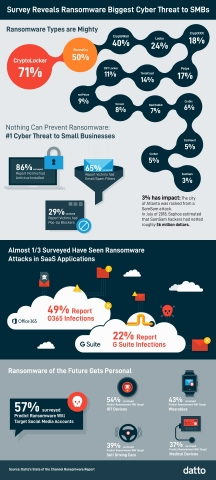 Datto's State of the Channel Ransomware Report finds ransomware is the leading cyber-attack experienced by small-to-medium sized businesses. (Graphic: Business Wire)