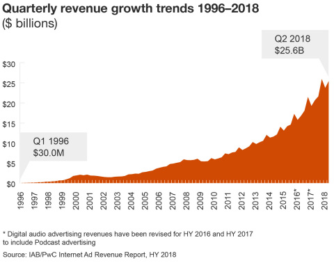 Quarterly revenue growth trends 1996-2018 (Graphic: Business Wire)