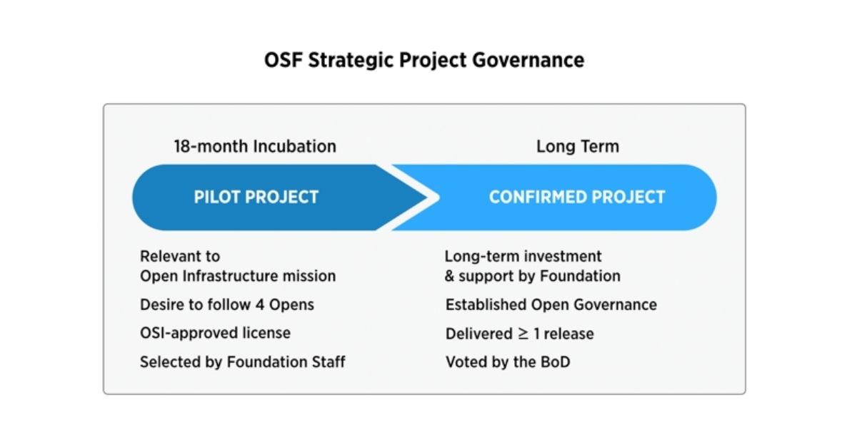 OpenStack Foundation Board Expands Mission to Host New Open