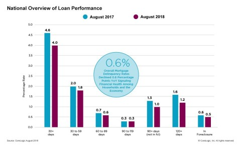 CoreLogic National Overview of Mortgage Loan Performance, featuring August 2018 Data (Graphic: Busin ...