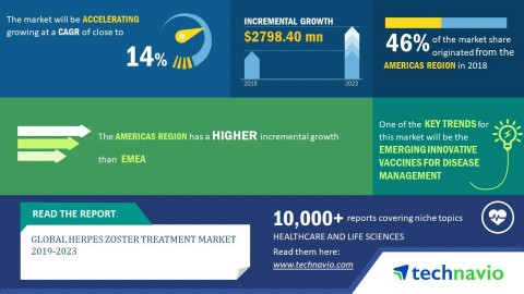Technavio predicts the global herpes zoster treatment market to post a CAGR of close to 14% by 2023. (Graphic: Business Wire)