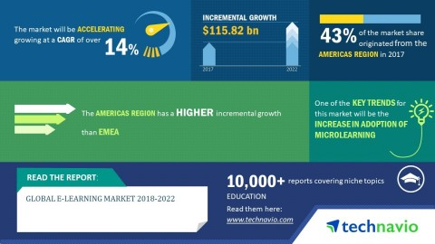 Technavio predicts the global e-learning market to post a CAGR of more than 14% by 2022. (Graphic: Business Wire)