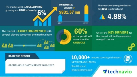 Technavio analysts forecast the global golf cart market to grow at a CAGR close to 6% by 2022. (Graphic: Business Wire)