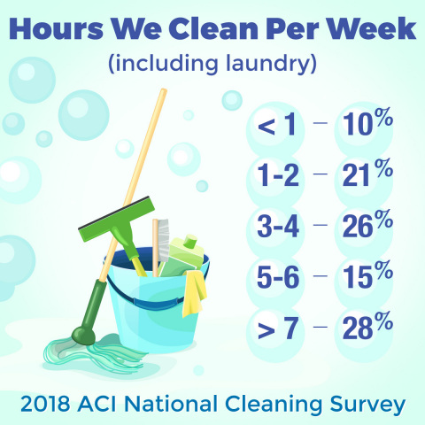 On average, Americans spend approximately six hours per week cleaning their homes, according to the American Cleaning Institute. (Graphic: Business Wire)