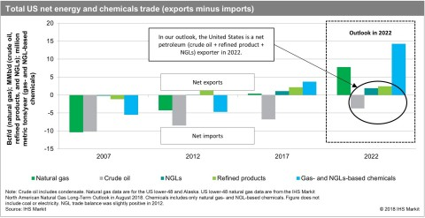 (Graphic Credit: IHS Markit)