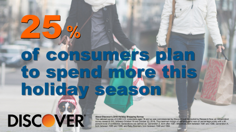 25% of consumers plan to spend more this holiday season, according to Discover's annual holiday shopping survey. (Photo: Business Wire)