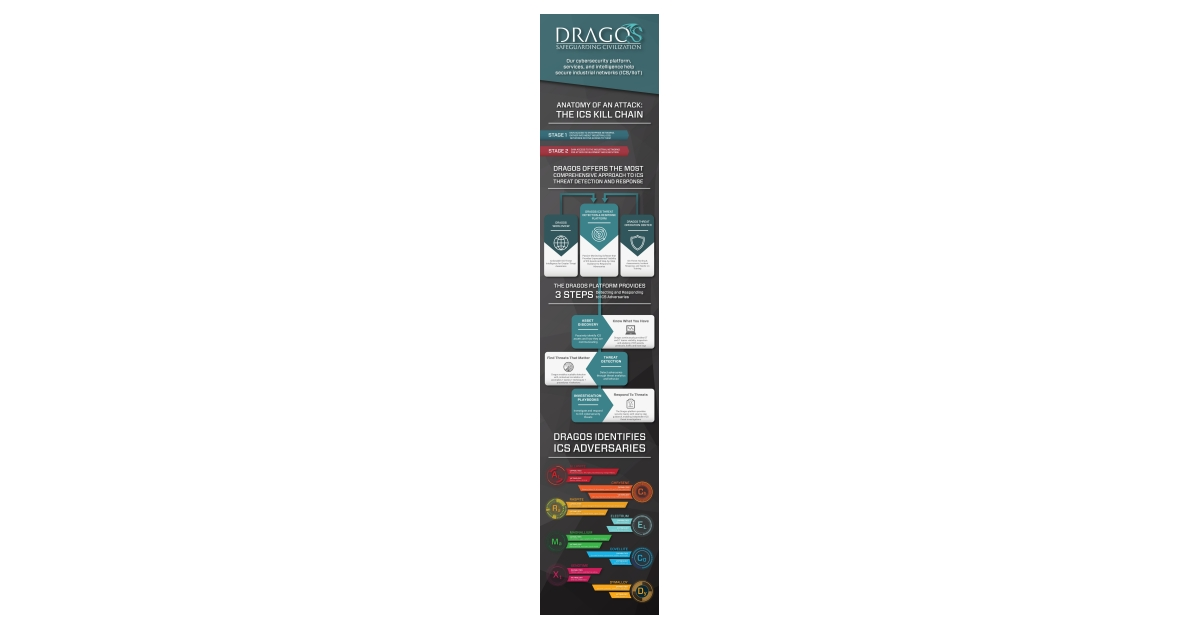 Dragos Announces $37M in Series B Funding for Industrial