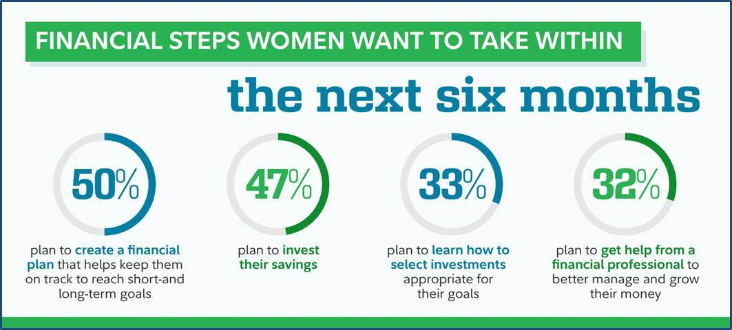 Women Demand More from Their Money: 7-in-10 to Take Steps in