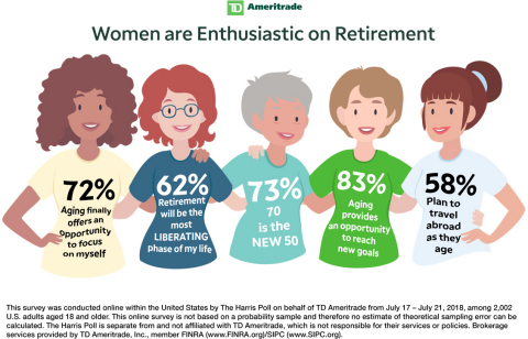 Women are Enthusiastic on Retirement (Graphic: TD Ameritrade)