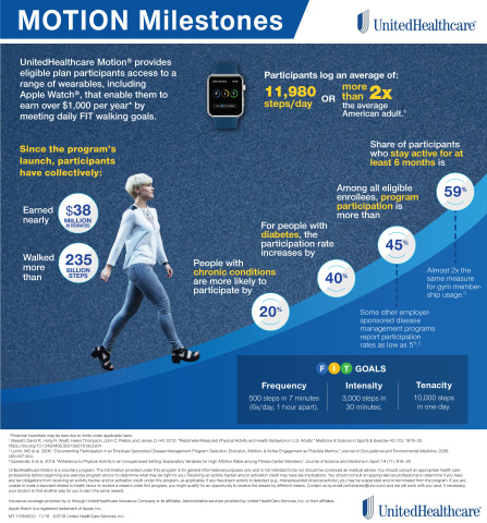 UnitedHealthcare Motion is a national wearable device program that has encouraged people to collectively walk more than 235 billion steps and earn nearly $38 million in rewards. (Source: UnitedHealthcare).