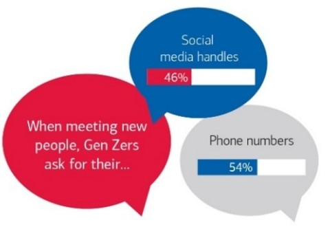 BAC Trends in Consumer Mobility - Gen Zers (Graphic: Business Wire)