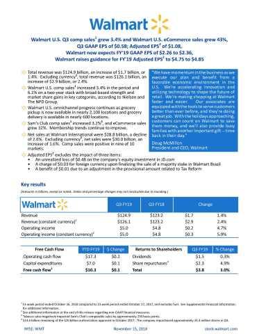 Walmart reports Q3 FY19 earnings