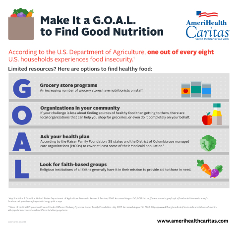 Infographic courtesy AmeriHealth Caritas