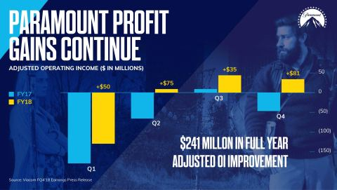 Paramount delivered a third consecutive quarter of profitability and $241 million in full-year adjusted operating income improvement. (Graphic: Viacom)