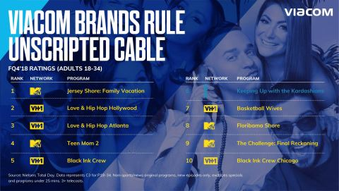 Viacom brands held 9 of the top 10 original unscripted cable shows among Adults 18-34 in the quarter, including #1 rated Jersey Shore: Family Vacation. (Graphic: Viacom)