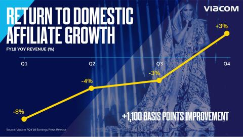 Viacom Media Networks returned domestic affiliate revenues to growth in the quarter, and delivered +1,100 basis points of sequential improvement in growth rate in the year. (Graphic: Viacom)
