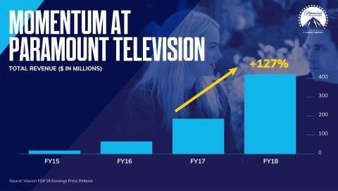 Paramount Television continues to grow, increasing revenues +127% year-over-year to over $400 million in fiscal '18 and driving Viacom Filmed Entertainment licensing revenues in the quarter. (Graphic: Viacom)