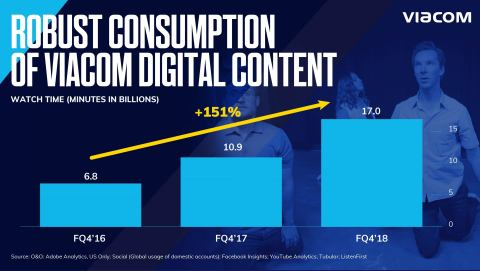 Viacom more than doubled total watch time of its digital content since fiscal '16, with audiences consuming approximately 17 billion minutes in the quarter. (Graphic: Viacom)