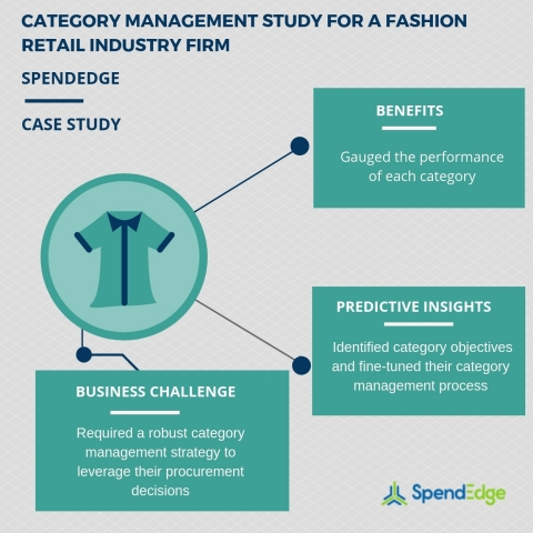 Category management study for a retail industry firm (Graphic: Business Wire)