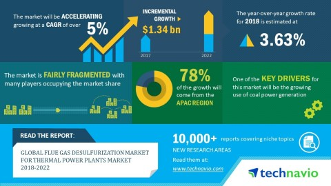 Technavio analysts forecast the global flue gas desulfurization market for thermal power plants to grow at a CAGR of over 5% by 2022. (Graphic: Business Wire)