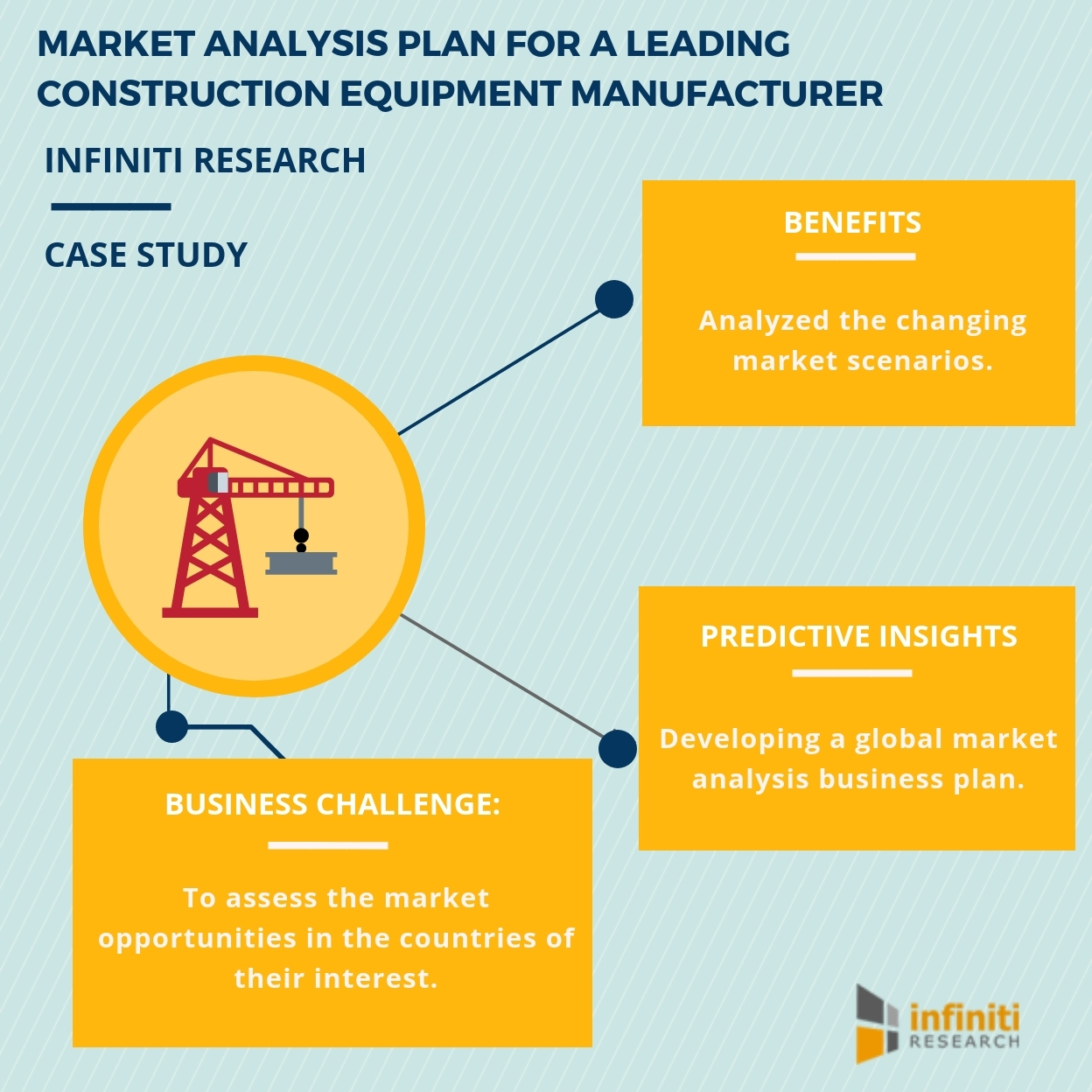 Fabricating a Successful Market Analysis Plan for a Leading ...