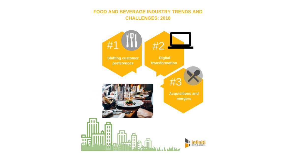 Infiniti Research Gives a Comprehensive View of the Food and