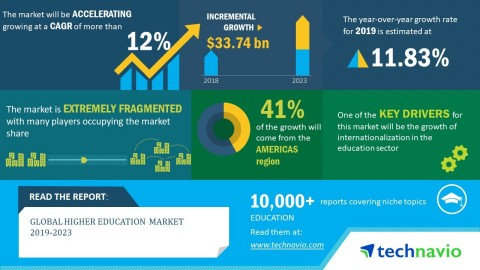 Technavio analysts forecast the global higher education market to grow at a CAGR of over 12% by 2023. (Graphic: Business Wire)