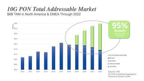 10G PON Total Addressable Market (Graphic: Business Wire)