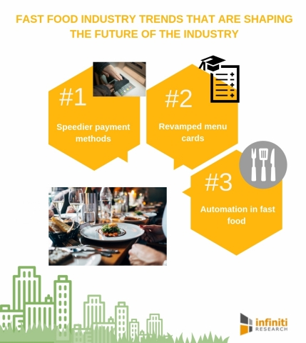 Fast food industry trends that are shaping the future of the industry. (Graphic: Business Wire)