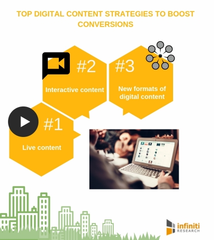 Top digital content strategies to boost conversions. (Graphic: Business Wire)