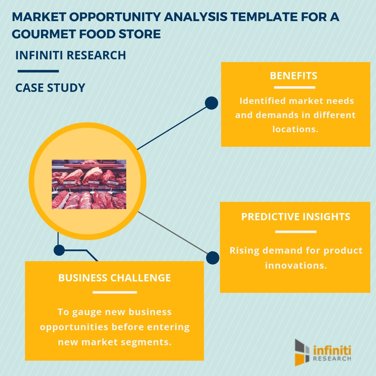 identifying investment opportunities with the help of a market