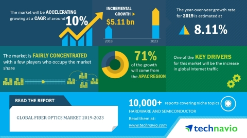 Technavio has released a new market research report on the global fiber optics market for the period 2019-2023. (Graphic: Business Wire)