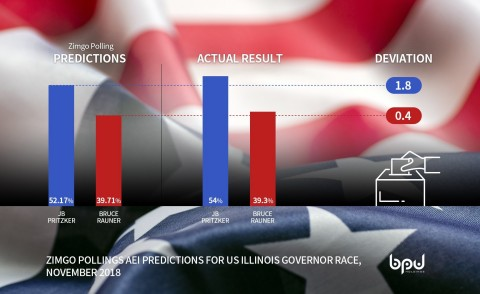 ZimGo Polling projected election results within two percent. (Graphic: Business Wire)
