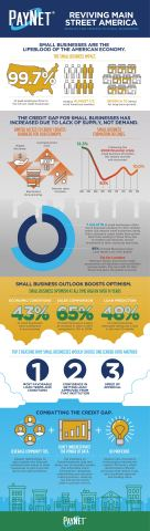 Infographic from PayNet: Insights for Lending to Small Business (Photo: Business Wire)