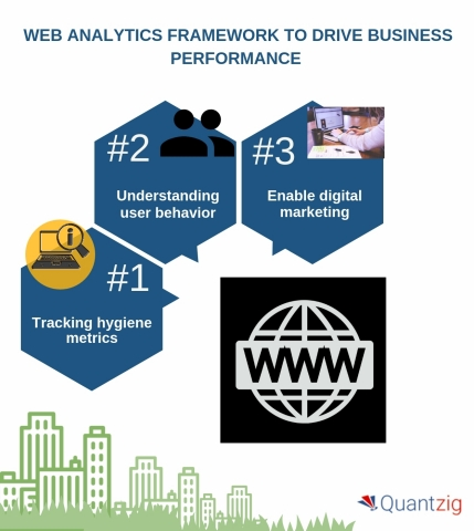 Five-step web analytics framework to drive business performance. (Graphic: Business Wire)