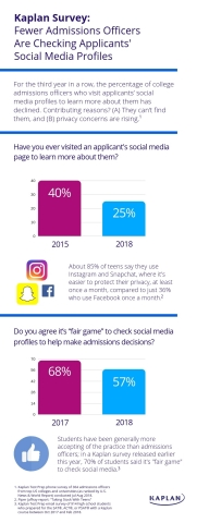 A new Kaplan Test Prep survey finds that for the third year in a row, the percentage of college admissions officers who visit applicants' social media profiles to learn more about them has declined, with only 25 percent saying they do so. (Graphic: Business Wire)