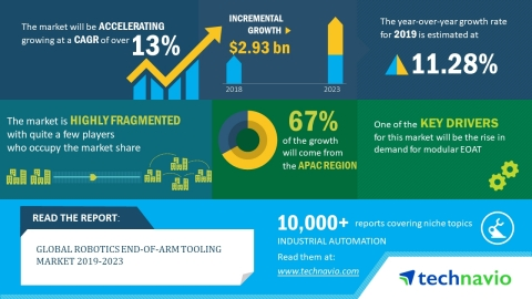 Technavio has released a new market research report on the global robotics end-of-arm tooling market ...